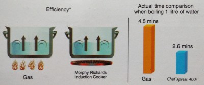 Morphy-Richards-Chef-Express-400i-1400W-Induction-Cooktop