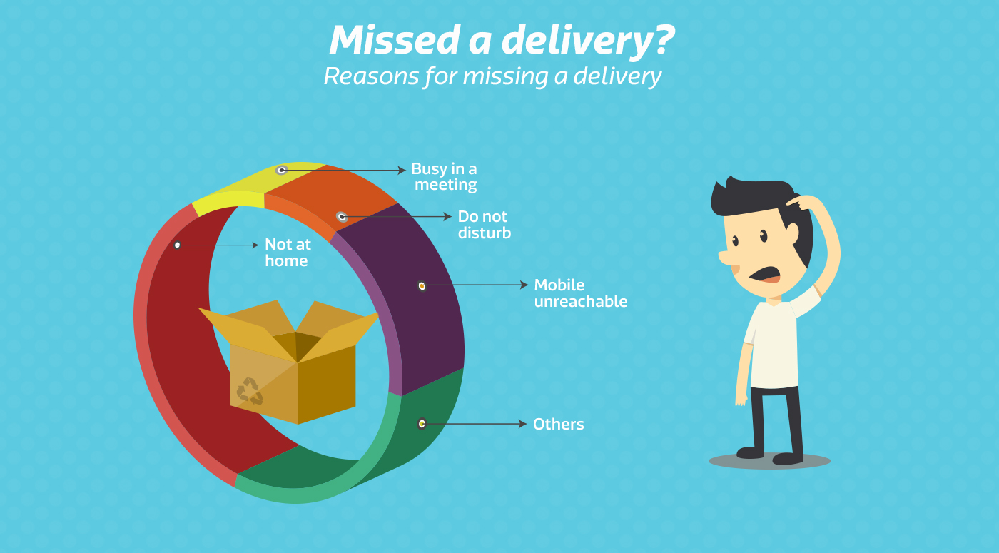 fab5d6d5e64 Flipkart Pickup Stores - Collect your delivery from our new Pickup ...